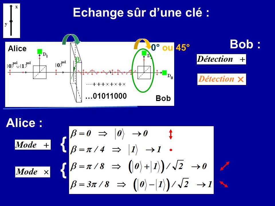 { { Echange sûr d'une clé : Bob : Alice : 0° ou 45° Alice b …01011000