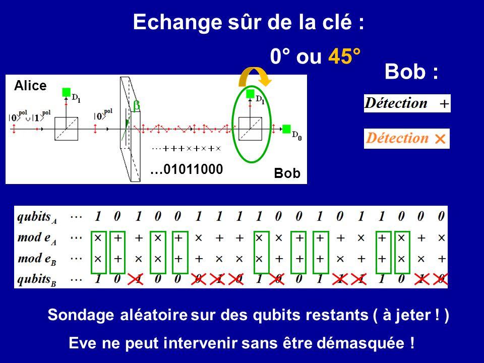 Echange sûr de la clé : 0° ou 45° Bob :