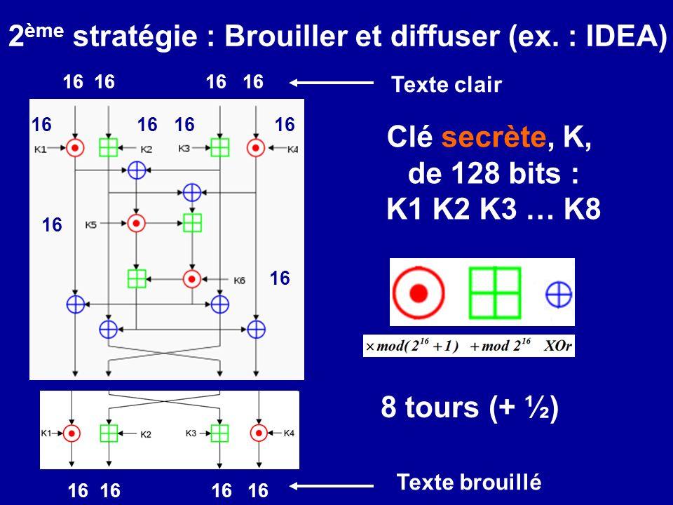 Clé secrète, K, de 128 bits : K1 K2 K3 … K8