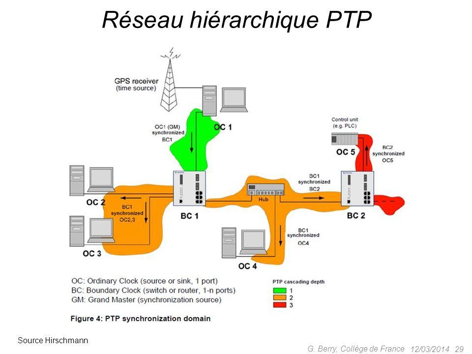 Réseau hiérarchique PTP