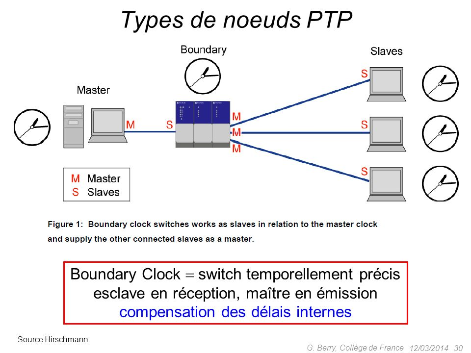 Types de noeuds PTP Boundary Clock  switch temporellement précis