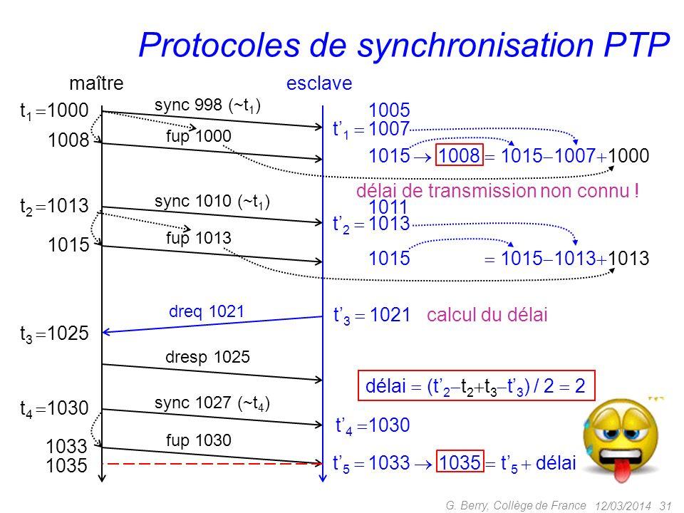 Protocoles de synchronisation PTP