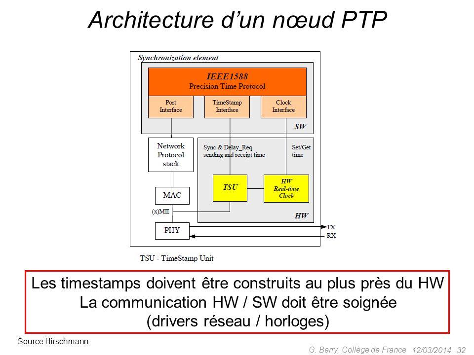 Architecture d'un nœud PTP