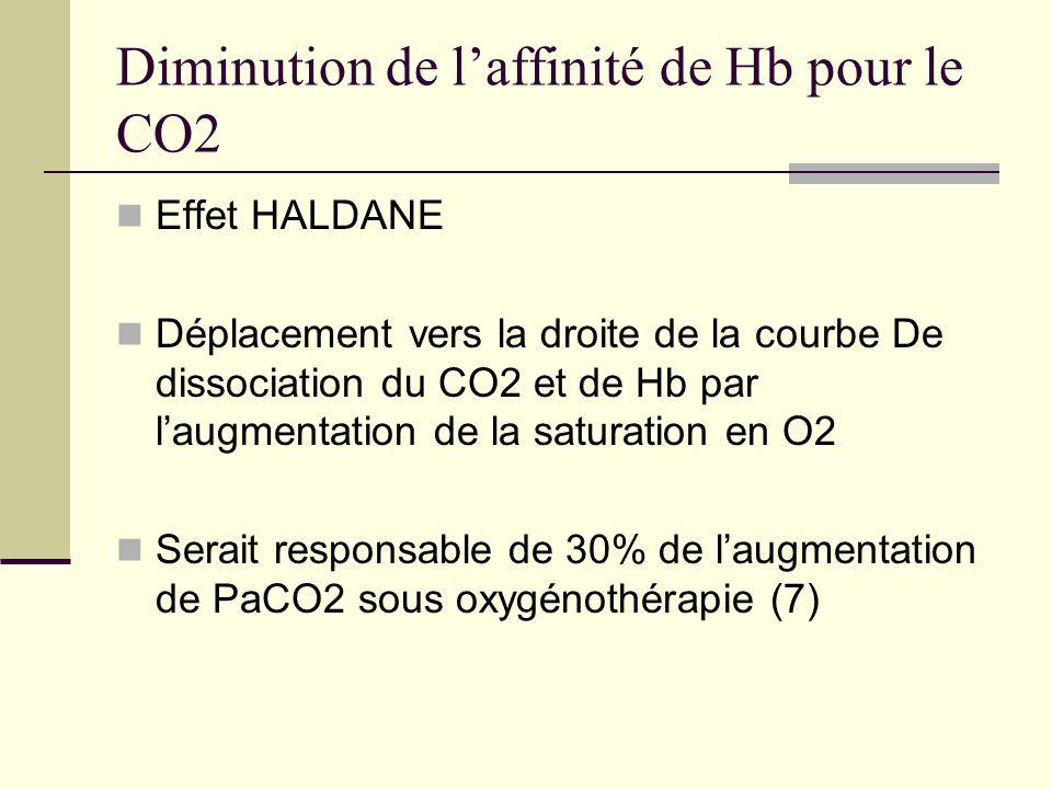 Diminution de l'affinité de Hb pour le CO2