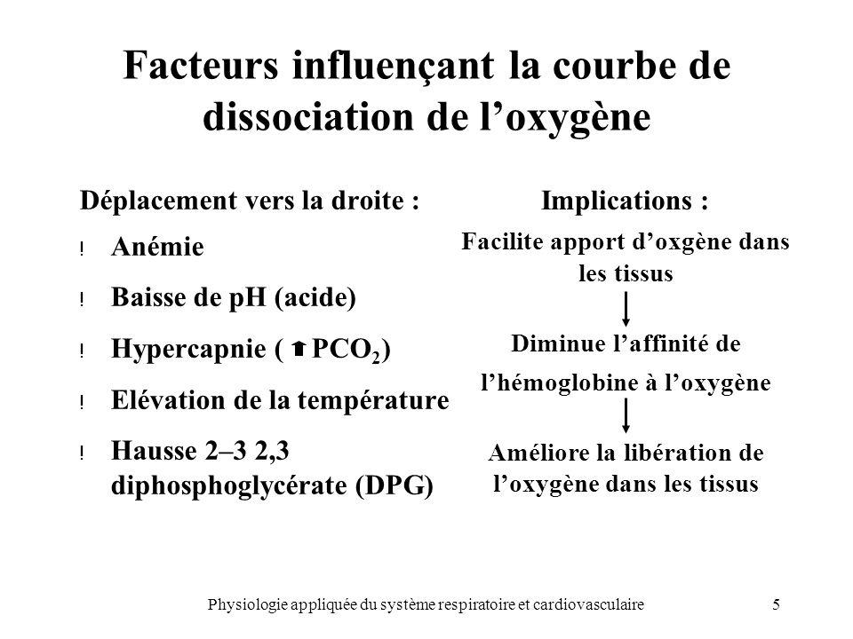 Facteurs influençant la courbe de dissociation de l'oxygène