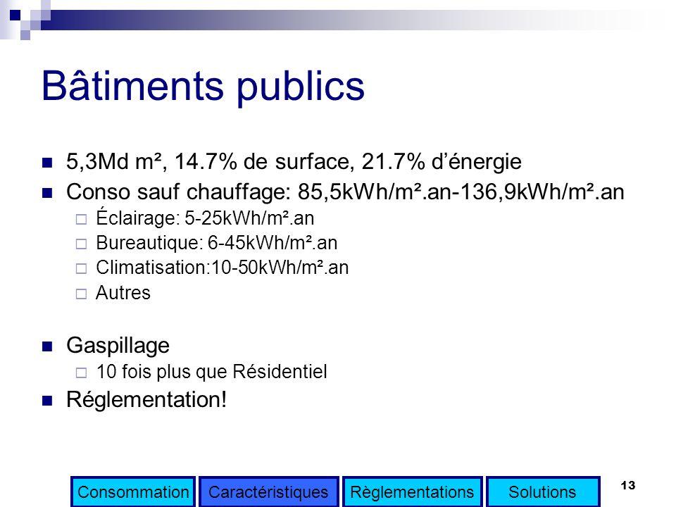 Bâtiments publics 5,3Md m², 14.7% de surface, 21.7% d'énergie