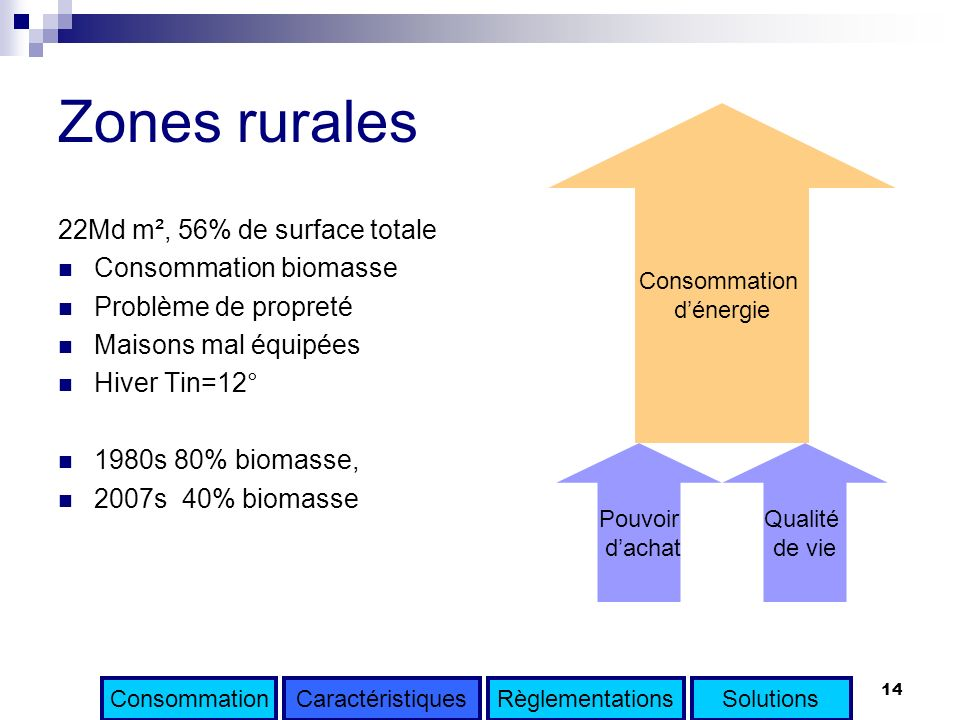 Zones rurales 22Md m², 56% de surface totale Consommation biomasse
