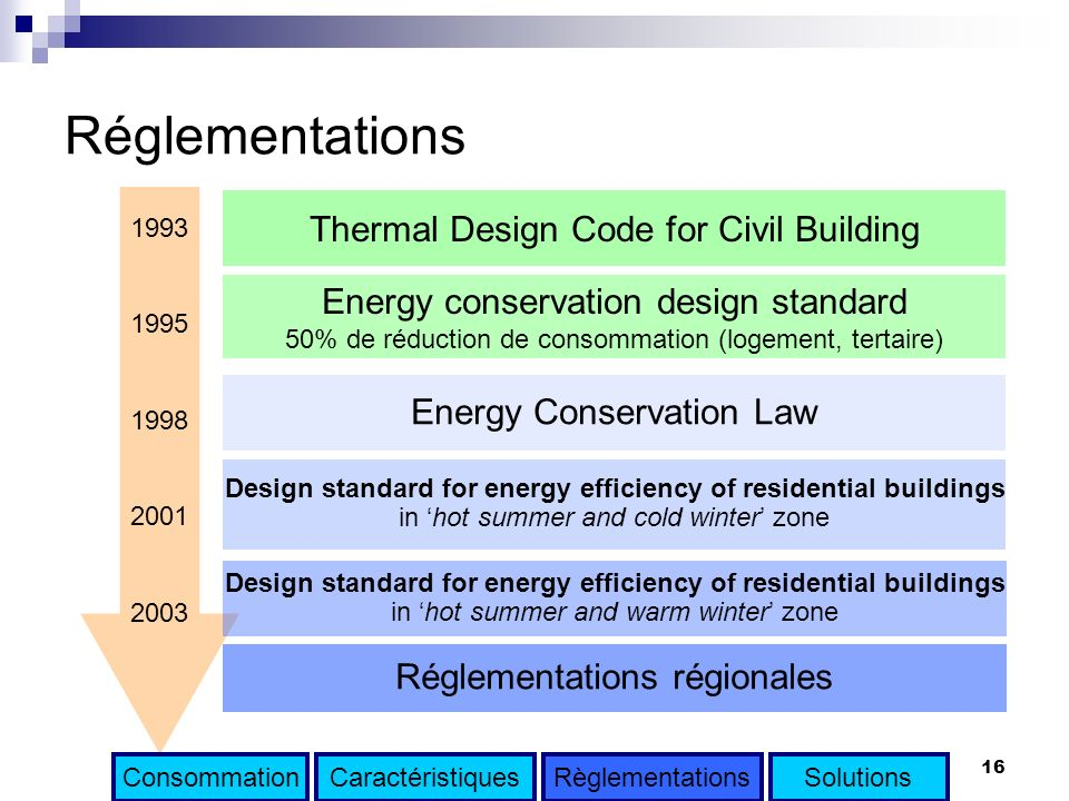 Réglementations Thermal Design Code for Civil Building