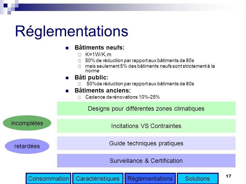Réglementations Bâtiments neufs: Bâti public: Bâtiments anciens: