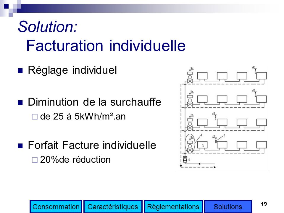 Solution: Facturation individuelle