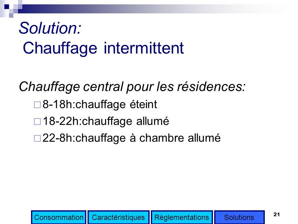 Solution: Chauffage intermittent