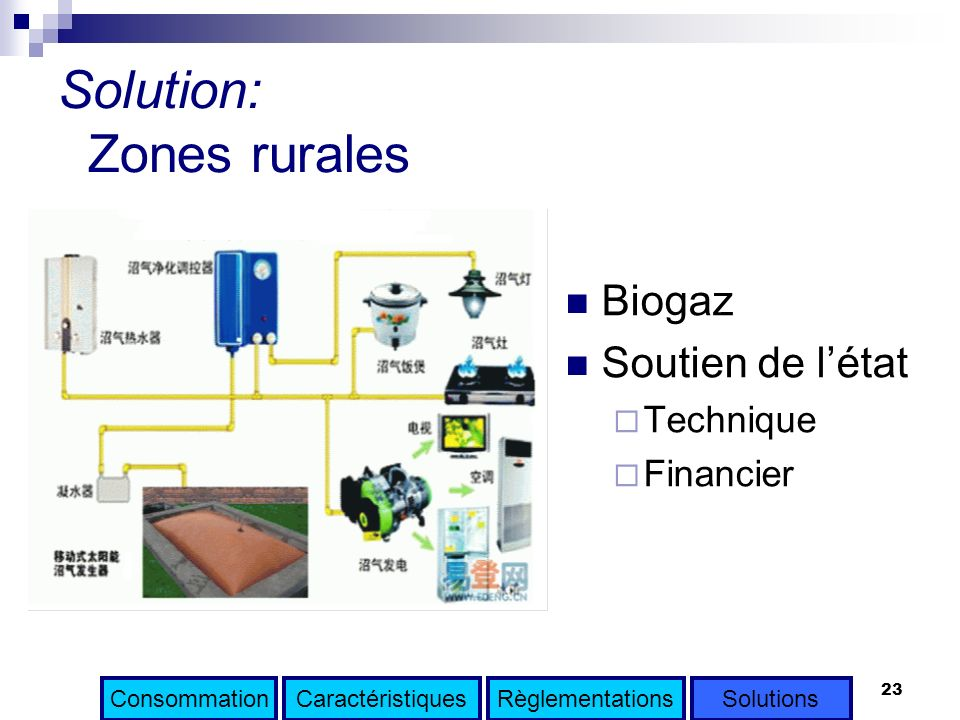 Solution: Zones rurales
