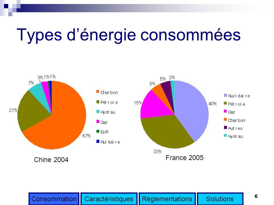 Types d'énergie consommées