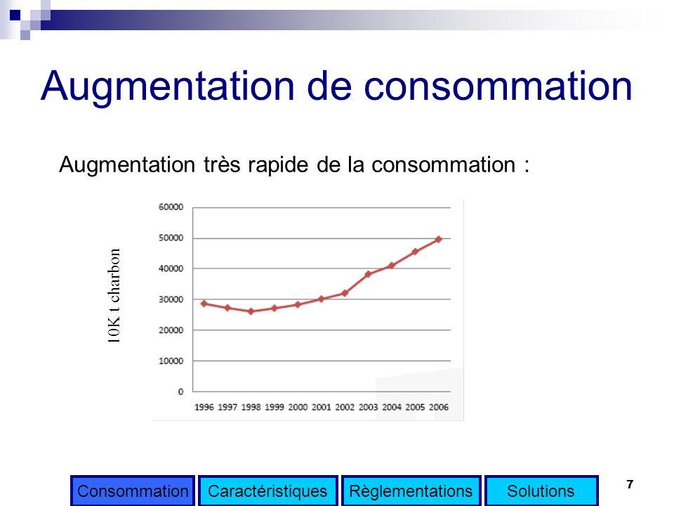 Augmentation de consommation
