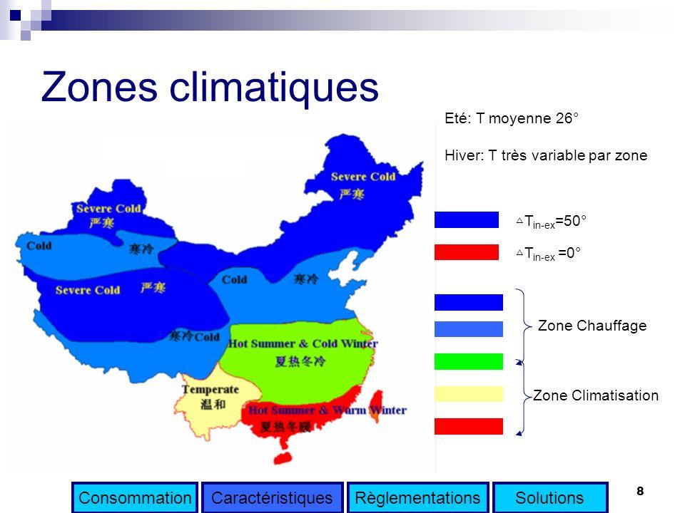 Zones climatiques Consommation Caractéristiques Règlementations