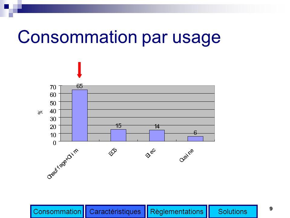 Consommation par usage
