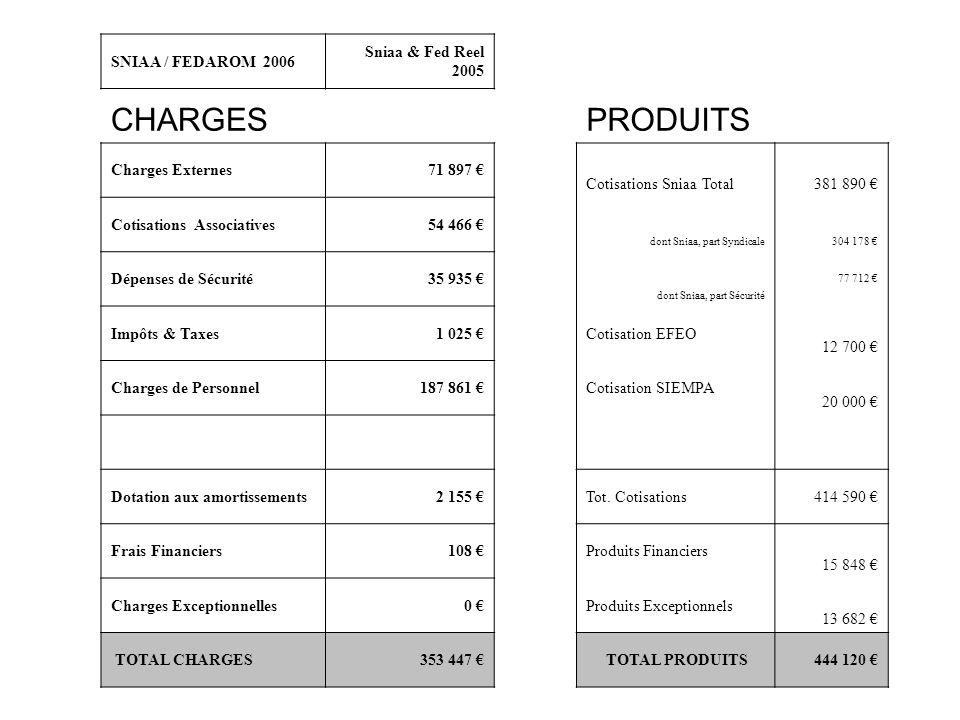 CHARGES PRODUITS SNIAA / FEDAROM 2006 Sniaa & Fed Reel 2005