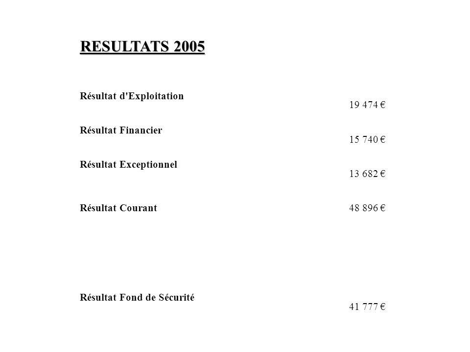 RESULTATS 2005 Résultat d Exploitation 19 474 € Résultat Financier