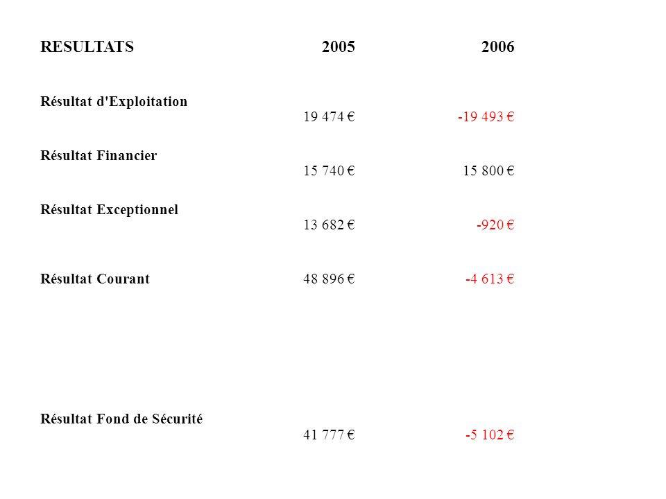 RESULTATS 2005 2006 Résultat d Exploitation 19 474 € -19 493 €