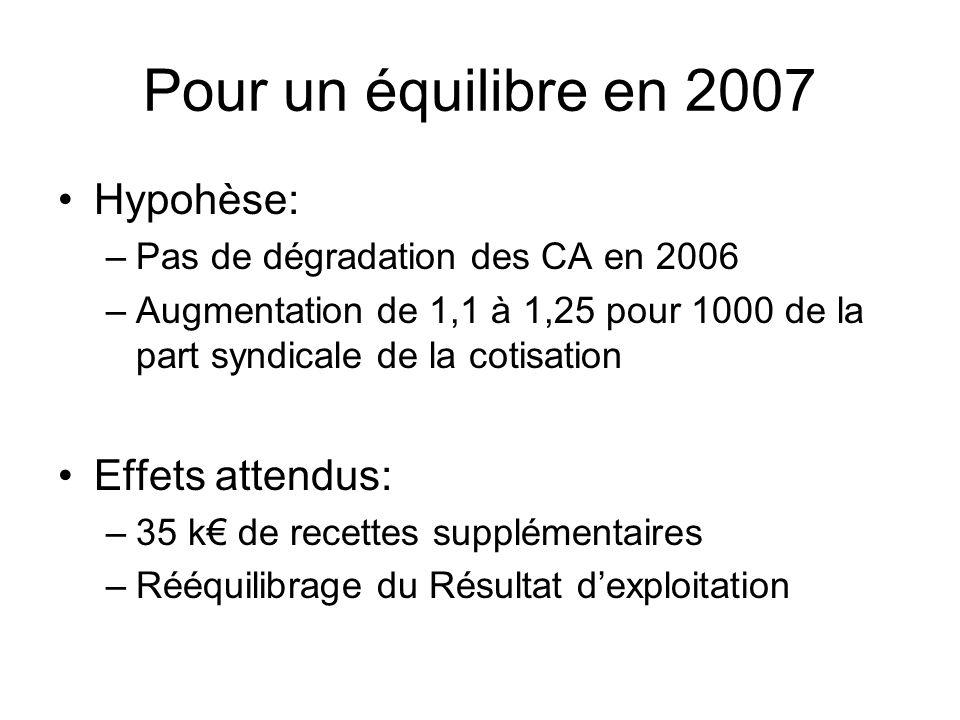 Pour un équilibre en 2007 Hypohèse: Effets attendus: