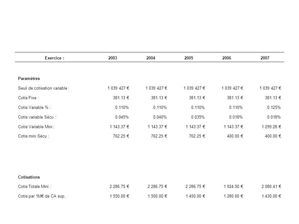 Exercice : 2003. 2004. 2005. 2006. 2007. Paramètres. Seuil de cotisation variable : 1 039 427 €