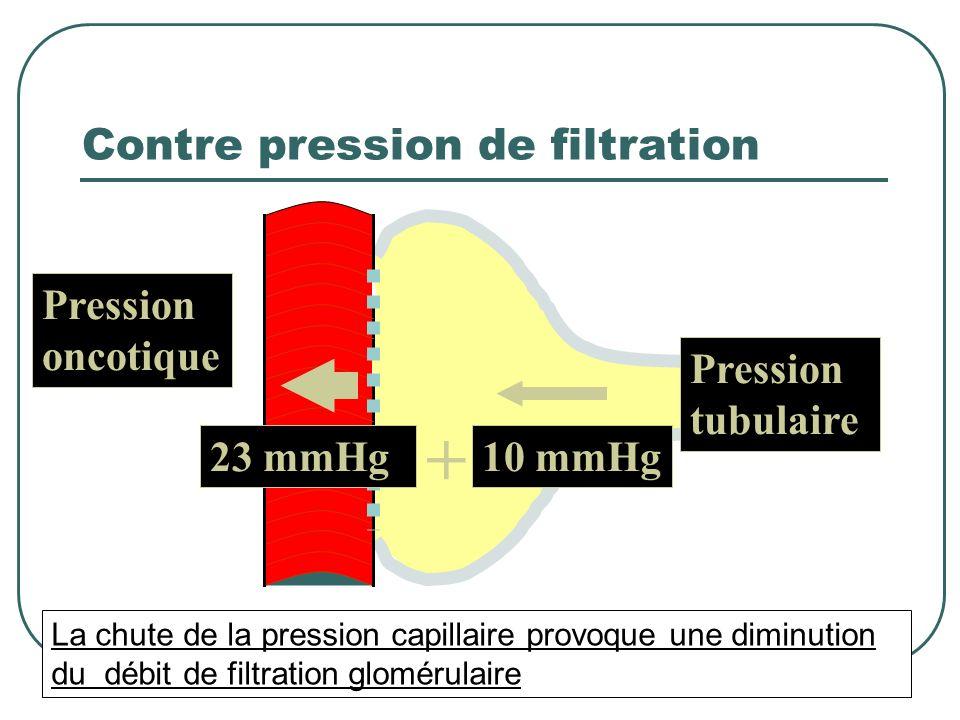 Contre pression de filtration