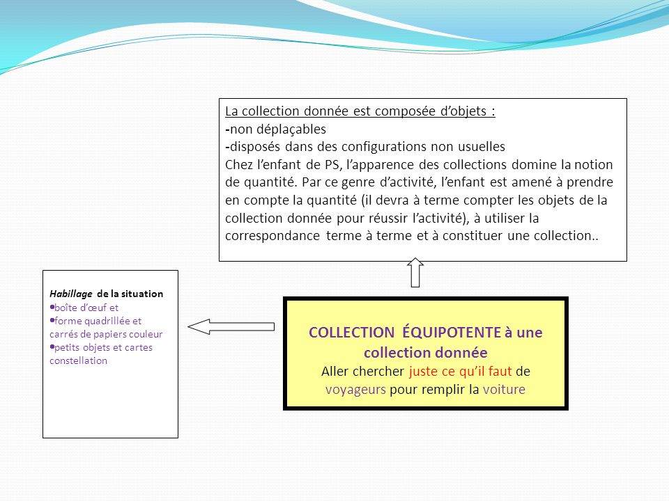 COLLECTION ÉQUIPOTENTE à une collection donnée