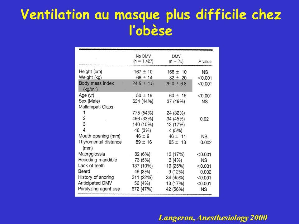 Ventilation au masque plus difficile chez l'obèse