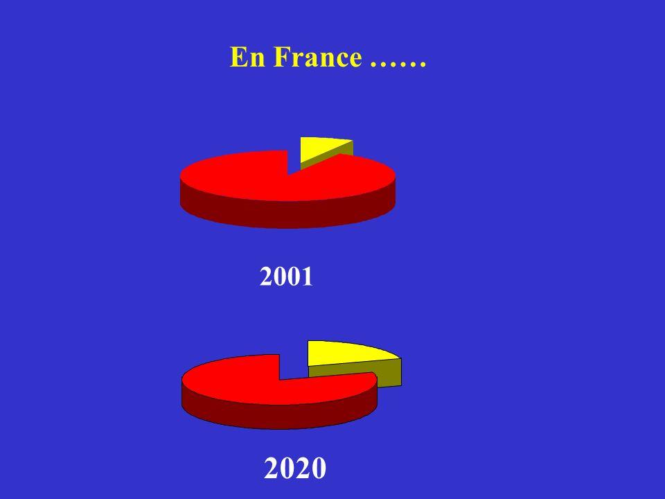 En France …… 2001 2020