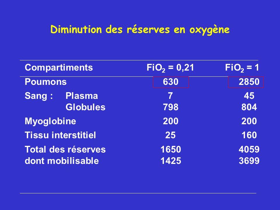 Diminution des réserves en oxygène