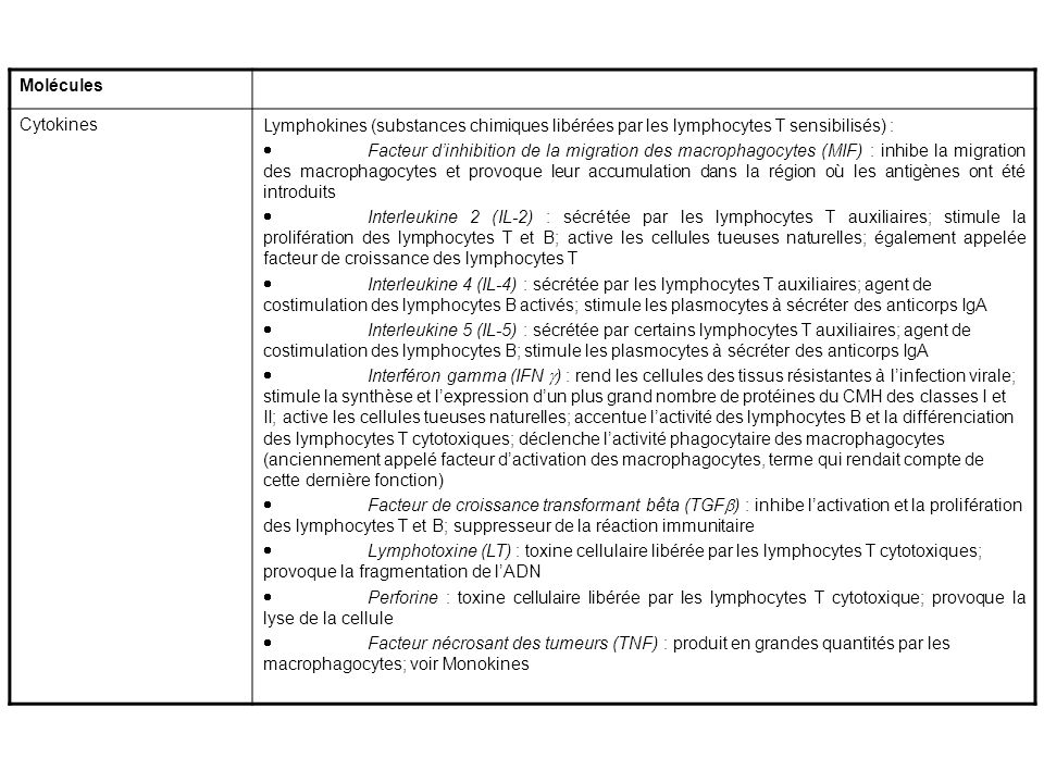 Molécules Cytokines. Lymphokines (substances chimiques libérées par les lymphocytes T sensibilisés) :