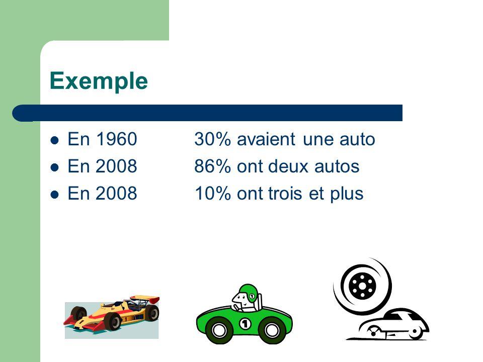 Exemple En 1960 30% avaient une auto En 2008 86% ont deux autos