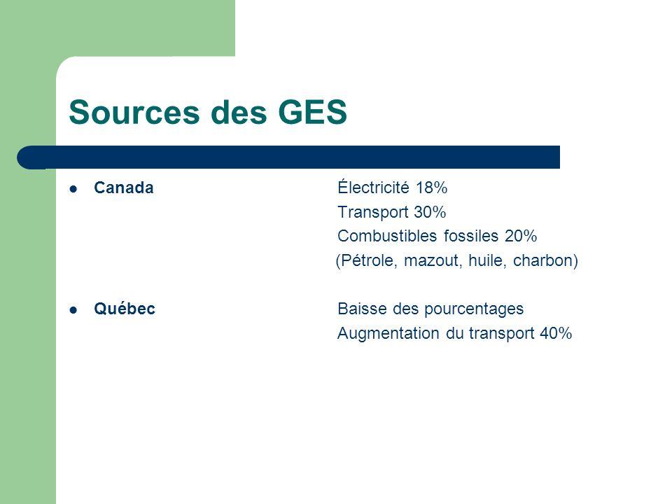 Sources des GES Canada Électricité 18% Transport 30%