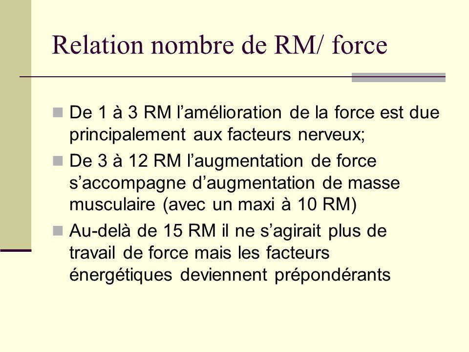 Relation nombre de RM/ force