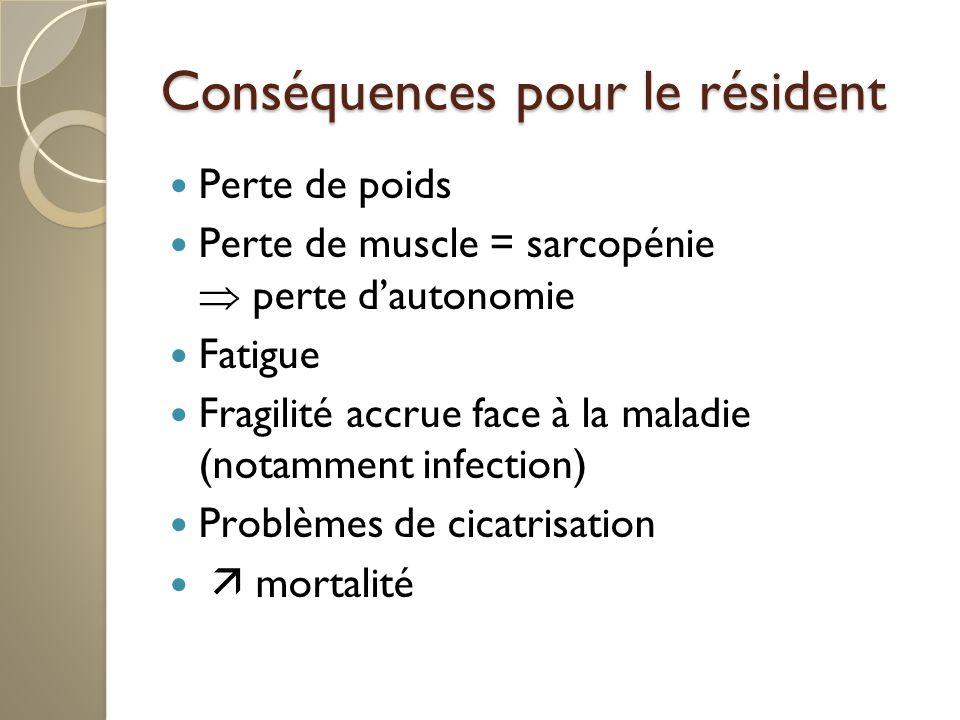 Conséquences pour le résident