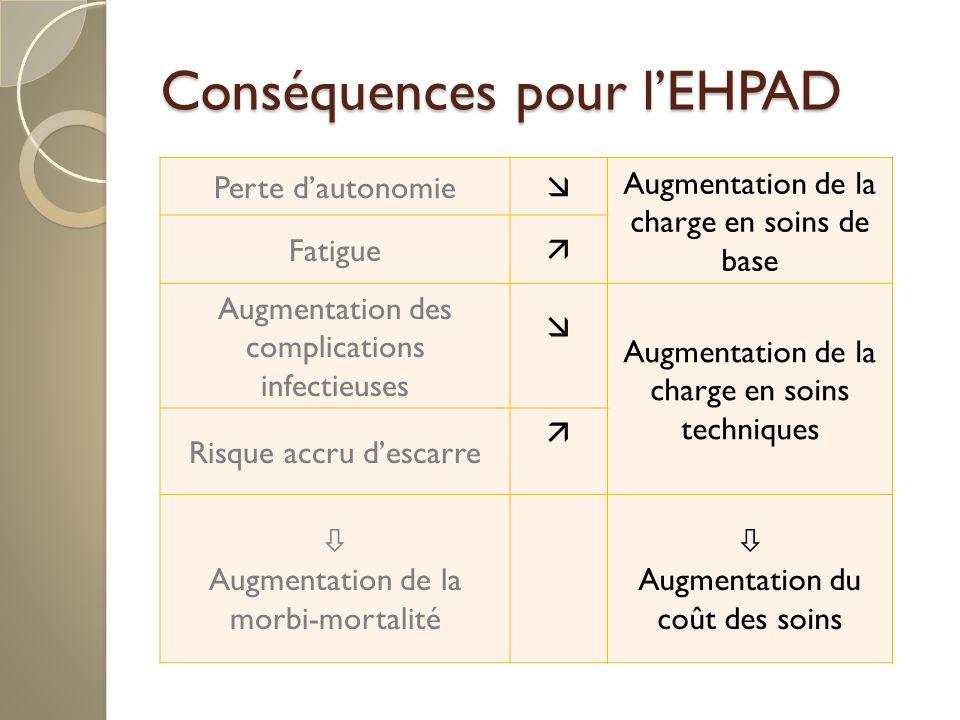 Conséquences pour l'EHPAD