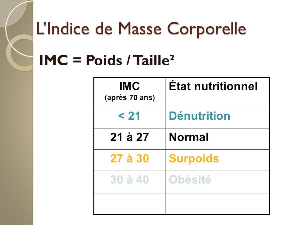 L'Indice de Masse Corporelle