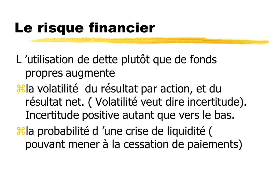 Le risque financier L 'utilisation de dette plutôt que de fonds propres augmente.