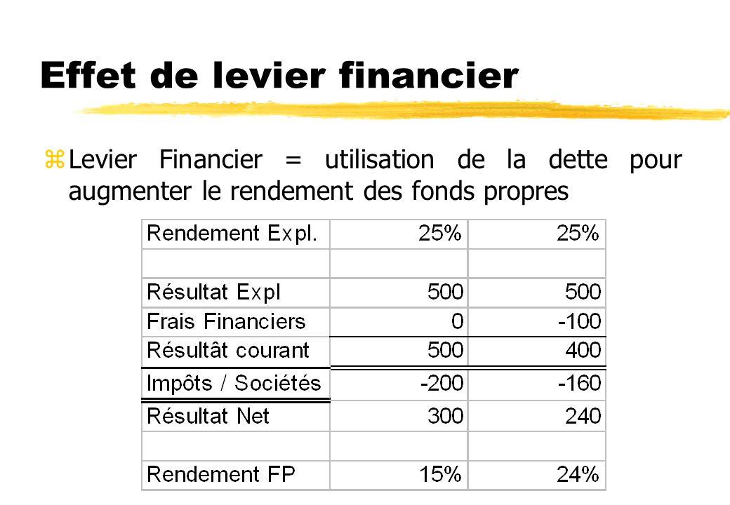 Effet de levier financier