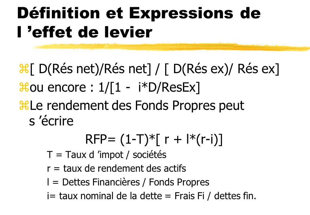 Définition et Expressions de l 'effet de levier