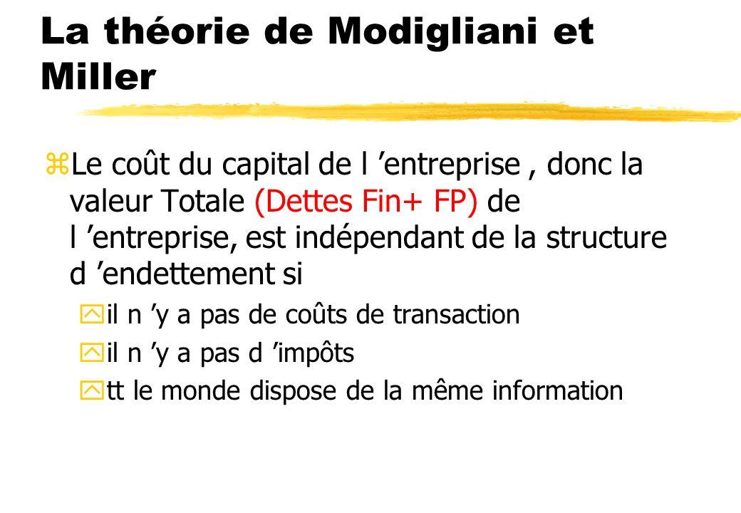La théorie de Modigliani et Miller