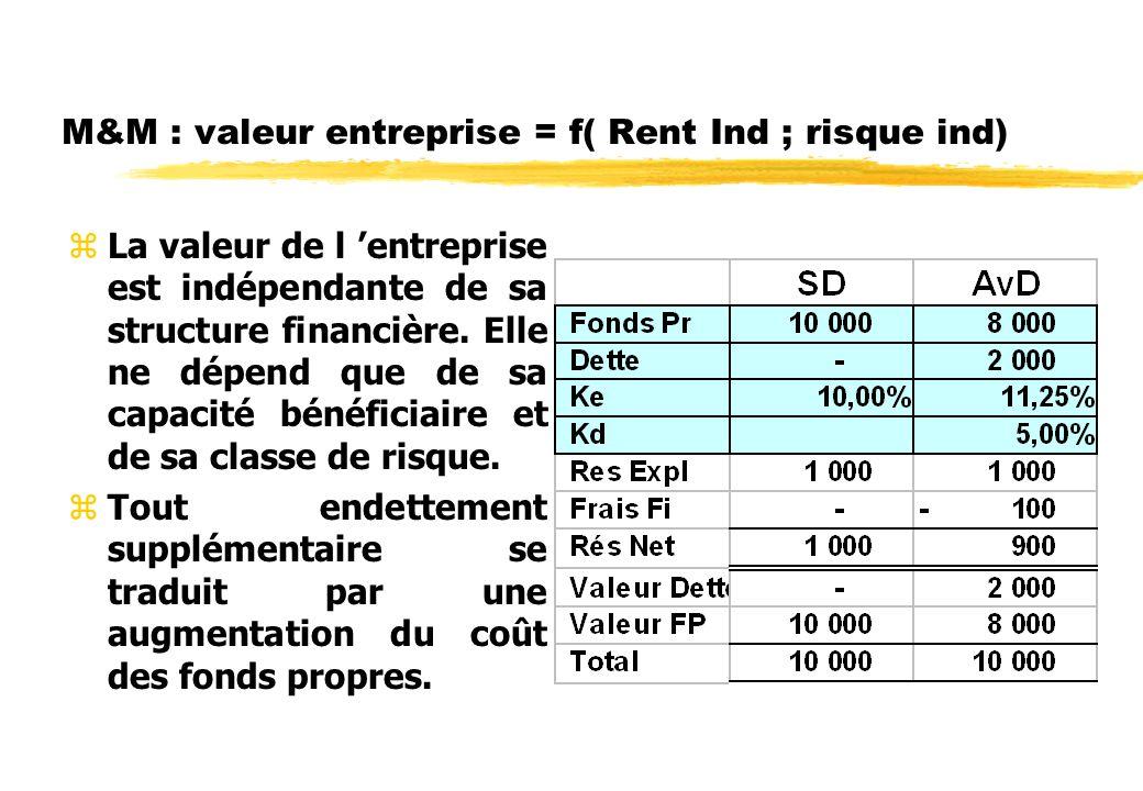 M&M : valeur entreprise = f( Rent Ind ; risque ind)
