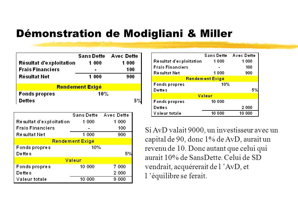 Démonstration de Modigliani & Miller