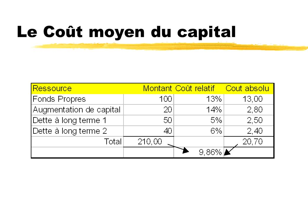 Le Coût moyen du capital