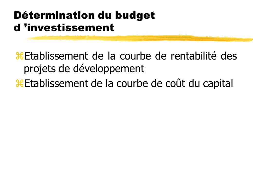 Détermination du budget d 'investissement