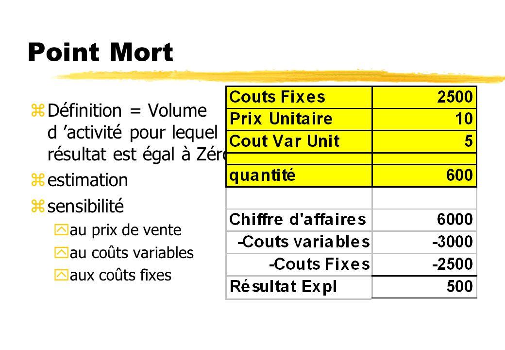 Point Mort Définition = Volume d 'activité pour lequel le résultat est égal à Zéro. estimation. sensibilité.