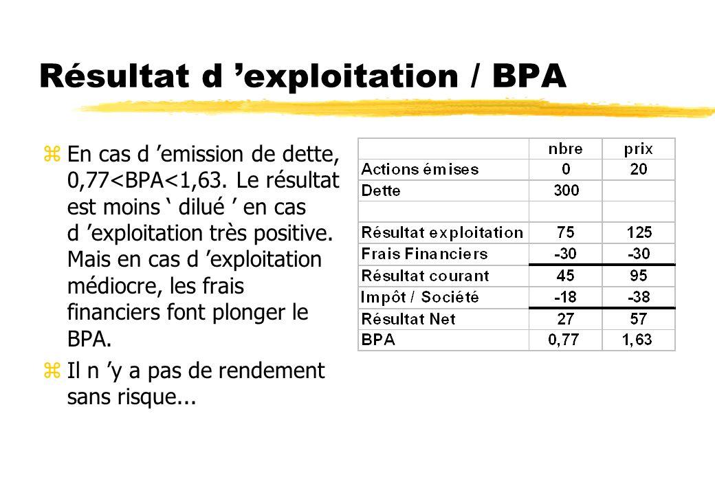 Résultat d 'exploitation / BPA
