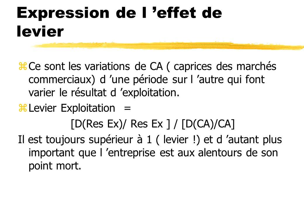 Expression de l 'effet de levier