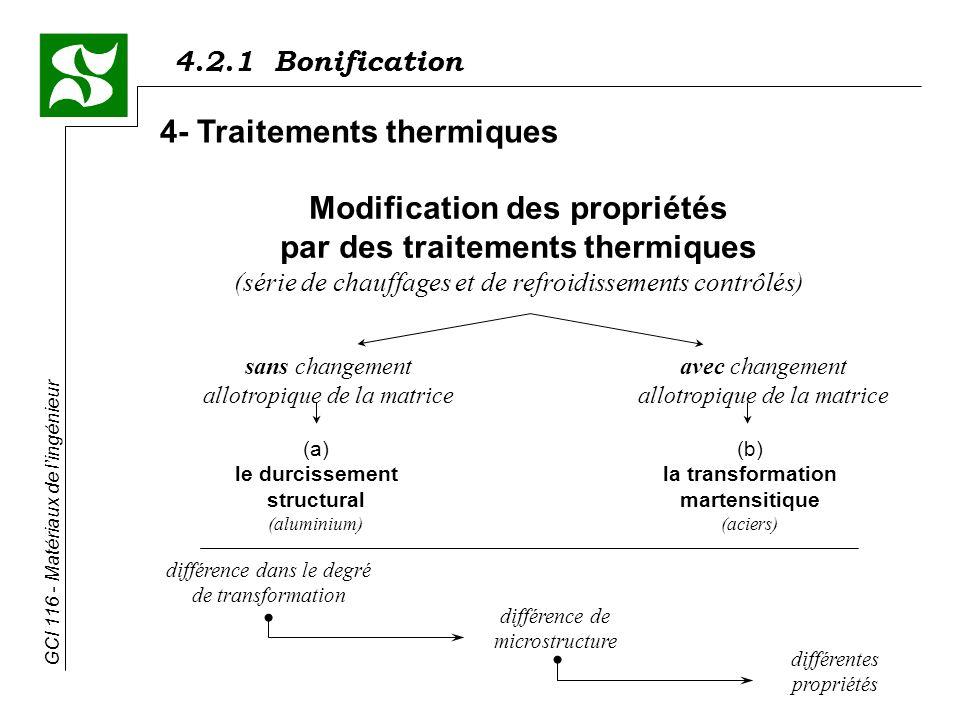 Modification des propriétés par des traitements thermiques