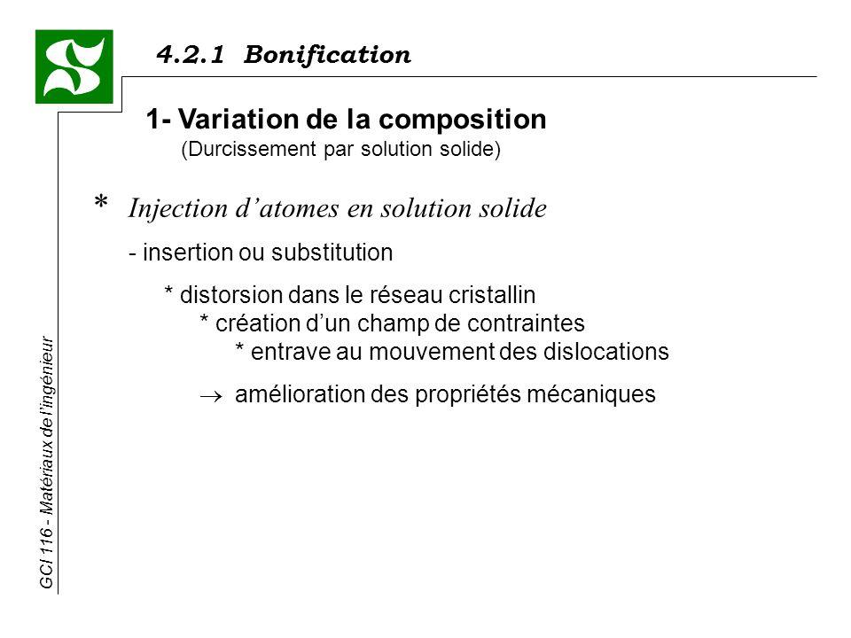 1- Variation de la composition